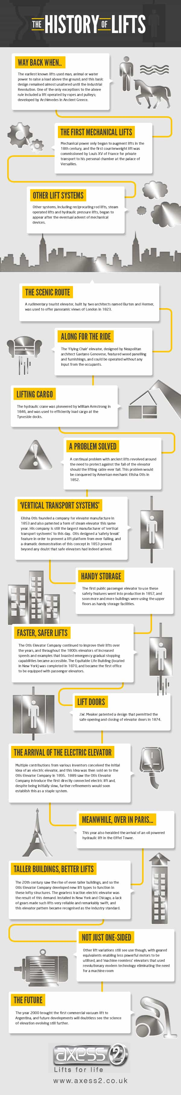 Axess2-lift-infographic